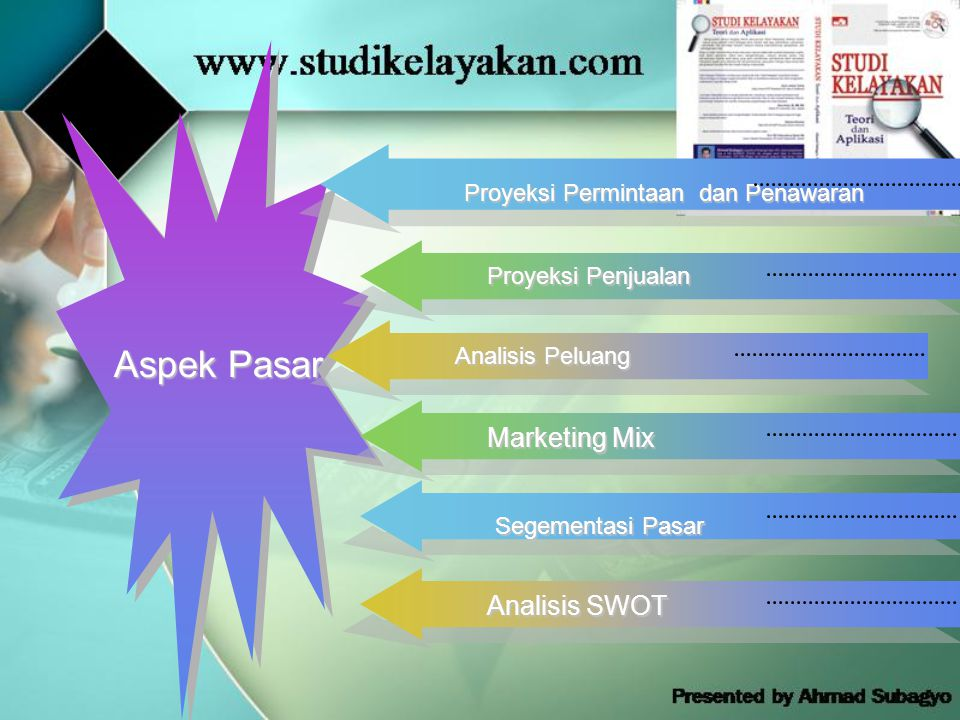Aspek Pasar Proyeksi Permintaan dan Penawaran Proyeksi Penjualan Analisis Peluang Segementasi Pasar Marketing Mix Analisis SWOT