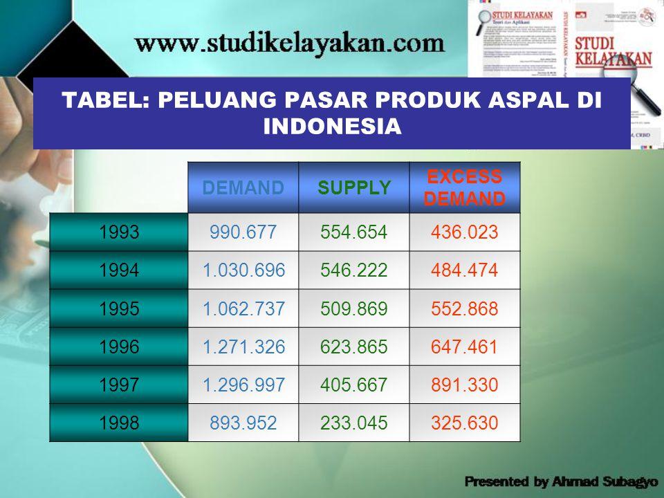 TABEL: PELUANG PASAR PRODUK ASPAL DI INDONESIA DEMANDSUPPLY EXCESS DEMAND 1993990.677554.654436.023 19941.030.696546.222484.474 19951.062.737509.869552.868 19961.271.326623.865647.461 19971.296.997405.667891.330 1998893.952233.045325.630