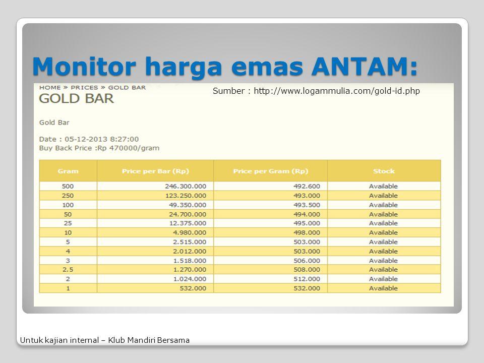 Monitor harga emas ANTAM: Untuk kajian internal – Klub Mandiri Bersama Sumber : http://www.logammulia.com/gold-id.php