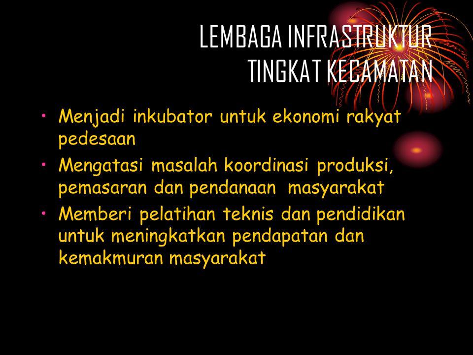 LEMBAGA INFRASTRUKTUR TINGKAT KECAMATAN •Menjadi inkubator untuk ekonomi rakyat pedesaan •Mengatasi masalah koordinasi produksi, pemasaran dan pendanaan masyarakat •Memberi pelatihan teknis dan pendidikan untuk meningkatkan pendapatan dan kemakmuran masyarakat