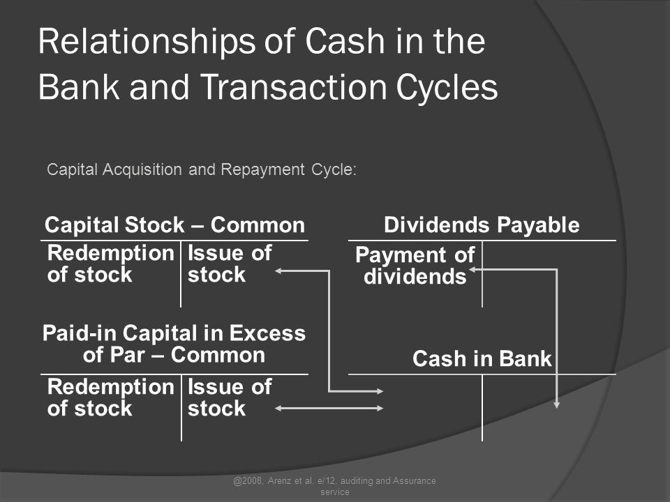 Relationships of Cash in the Bank and Transaction Cycles Acquisition and Payment Cycle: Cash in Bank Accounts Payable Payment @2008, Arenz et al.