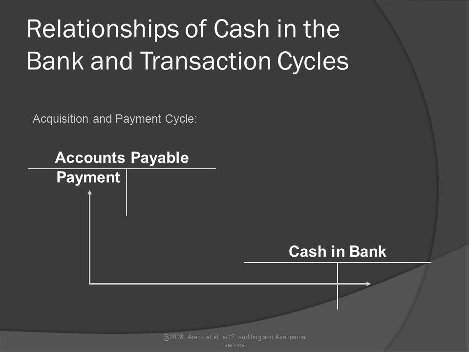 Relationships of Cash in the Bank and Transaction Cycles Sales and Collection Cycle: Cash in Bank Accounts Receivable Gross Sales Cash sales Cash receipts Cash Discounts Taken @2008, Arenz et al.