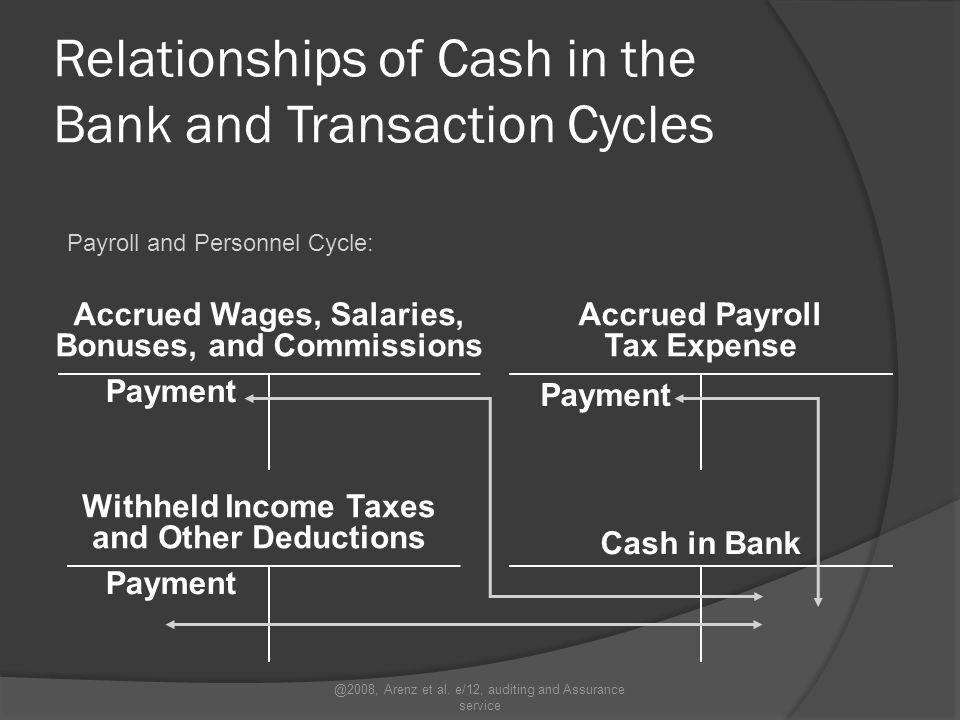 Siklus Pengeluaran  Siklus ini akan mengurangi jumlah kas yang ada di perusahaan  Pembelian kredit  Pembayaran kredit @2008, Arenz et al.