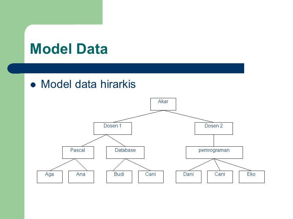 Model Data  Model data hirarkis Akar Dosen 1Dosen 2 PascalDatabasepemrograman AgaAnaBudiCaniDaniCaniEko
