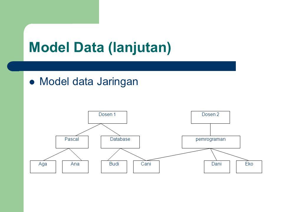 Model Data (lanjutan)  Model data Jaringan Dosen 1Dosen 2 PascalDatabasepemrograman AgaAnaBudiCaniDaniEko