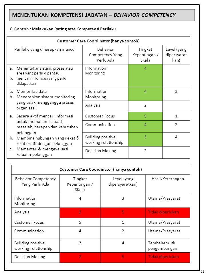 MENENTUKAN KOMPETENSI JABATAN – BEHAVIOR COMPETENCY C. Contoh : Melakukan Rating atas Kompetensi Perilaku Customer Care Coordinator (hanya contoh) Per