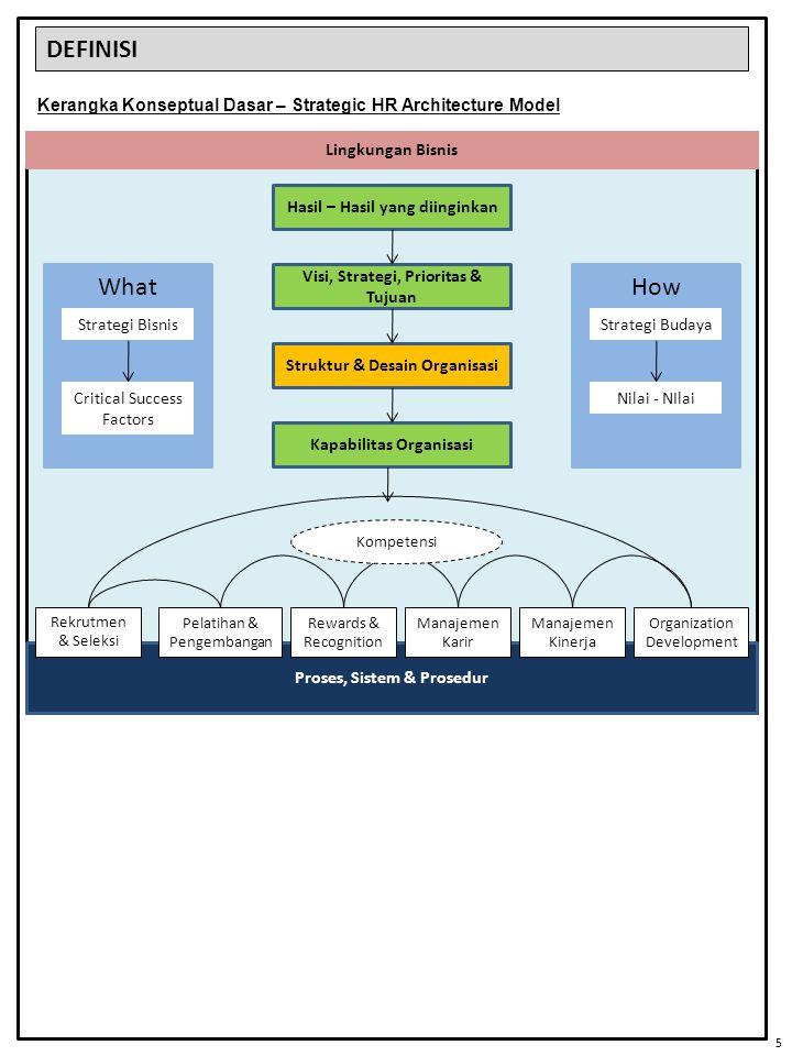 DEFINISI Kerangka Konseptual Dasar – Strategic HR Architecture Model Proses, Sistem & Prosedur Hasil – Hasil yang diinginkan Visi, Strategi, Prioritas
