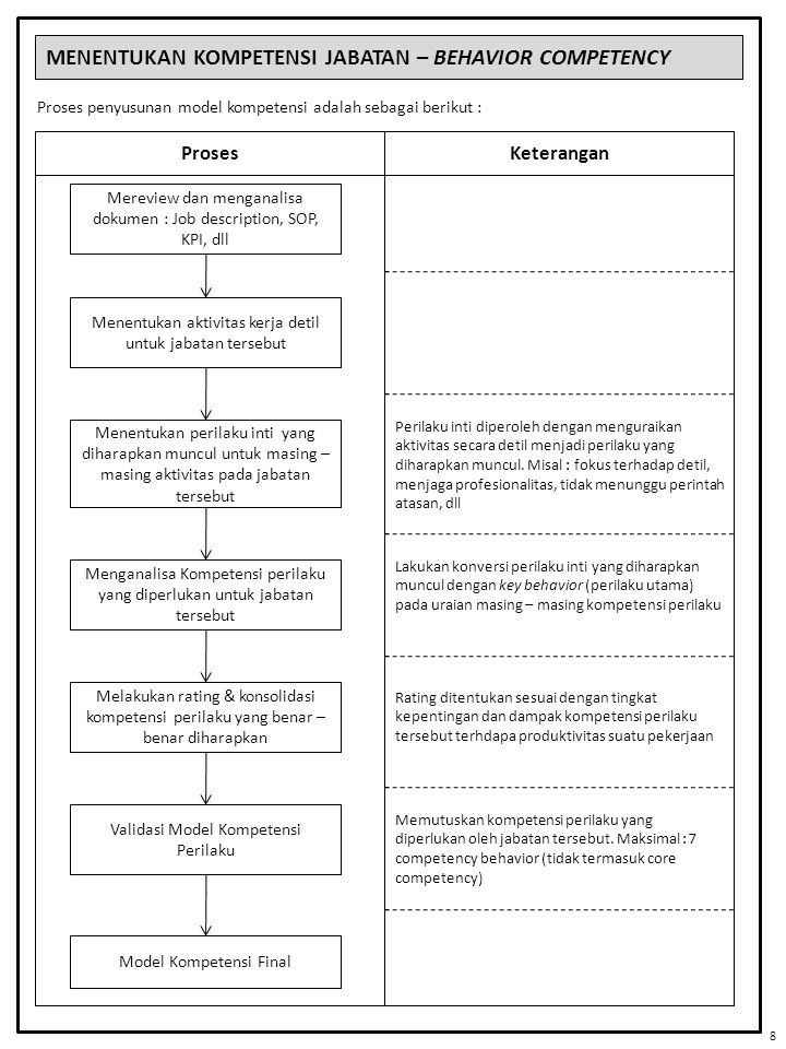 MENENTUKAN KOMPETENSI JABATAN – BEHAVIOR COMPETENCY Proses penyusunan model kompetensi adalah sebagai berikut : Proses Mereview dan menganalisa dokume