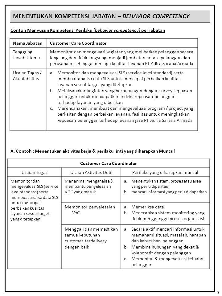 MENENTUKAN KOMPETENSI JABATAN – BEHAVIOR COMPETENCY Contoh Menyusun Kompetensi Perilaku (behavior competency) per jabatan Nama JabatanCustomer Care Co
