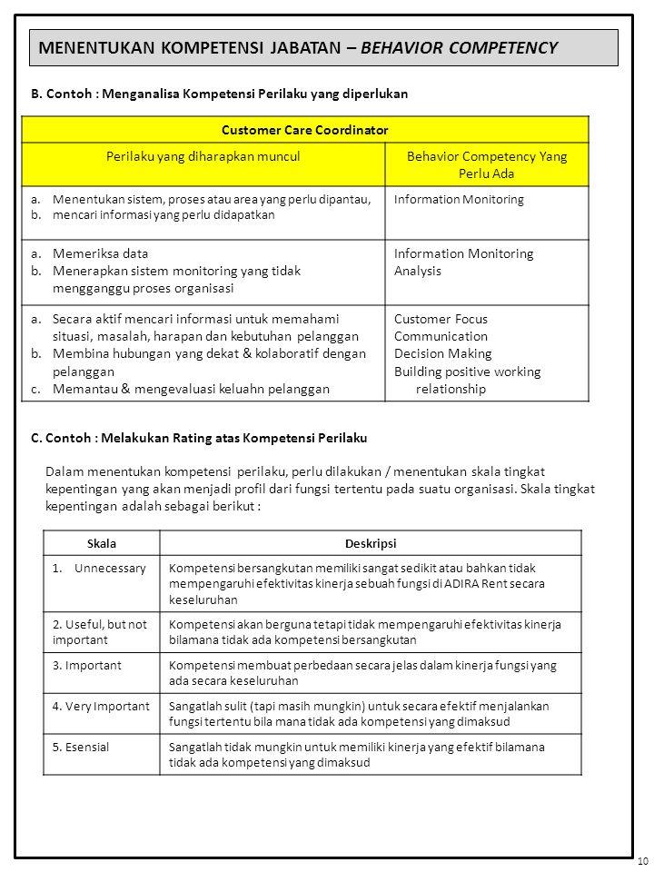 MENENTUKAN KOMPETENSI JABATAN – BEHAVIOR COMPETENCY Customer Care Coordinator Perilaku yang diharapkan munculBehavior Competency Yang Perlu Ada a.Mene