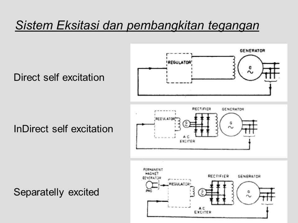 Sistem Eksitasi dan pembangkitan tegangan Direct self excitation InDirect self excitation Separatelly excited