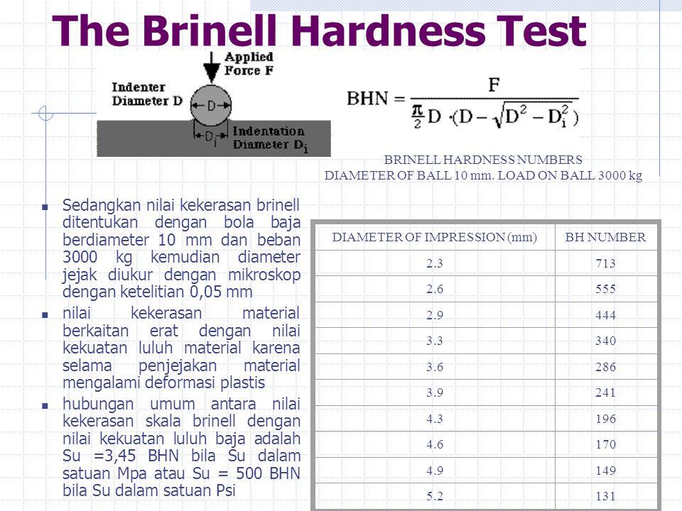 The Brinell Hardness Test  Sedangkan nilai kekerasan brinell ditentukan dengan bola baja berdiameter 10 mm dan beban 3000 kg kemudian diameter jejak diukur dengan mikroskop dengan ketelitian 0,05 mm  nilai kekerasan material berkaitan erat dengan nilai kekuatan luluh material karena selama penjejakan material mengalami deformasi plastis  hubungan umum antara nilai kekerasan skala brinell dengan nilai kekuatan luluh baja adalah Su =3,45 BHN bila Su dalam satuan Mpa atau Su = 500 BHN bila Su dalam satuan Psi BRINELL HARDNESS NUMBERS DIAMETER OF BALL 10 mm.