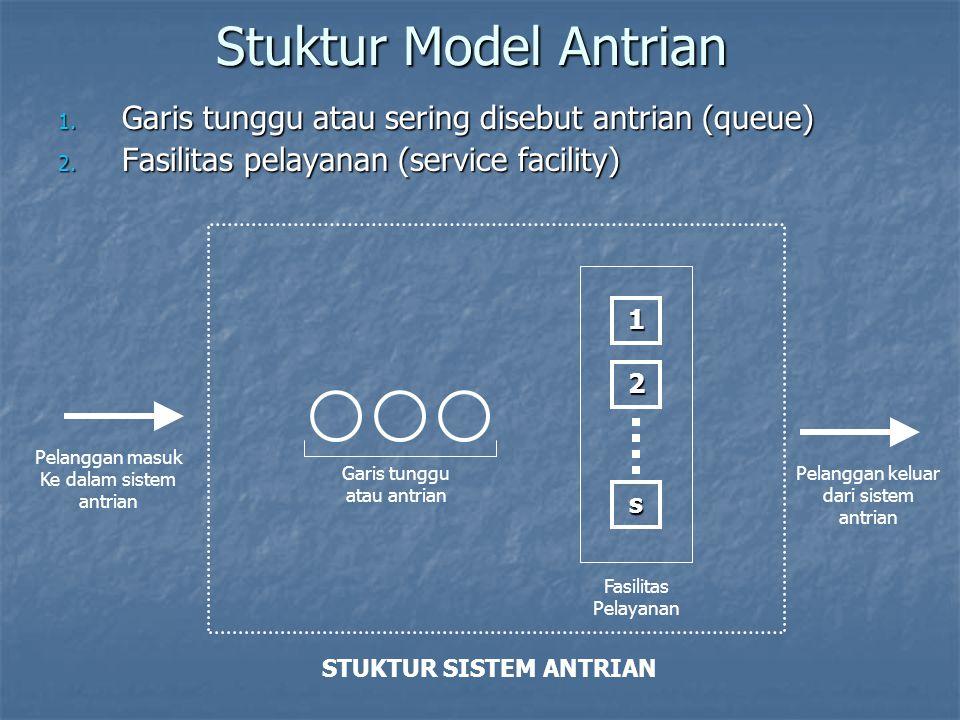 Stuktur Model Antrian 1. Garis tunggu atau sering disebut antrian (queue) 2. Fasilitas pelayanan (service facility) Garis tunggu atau antrian 1 2 s Fa