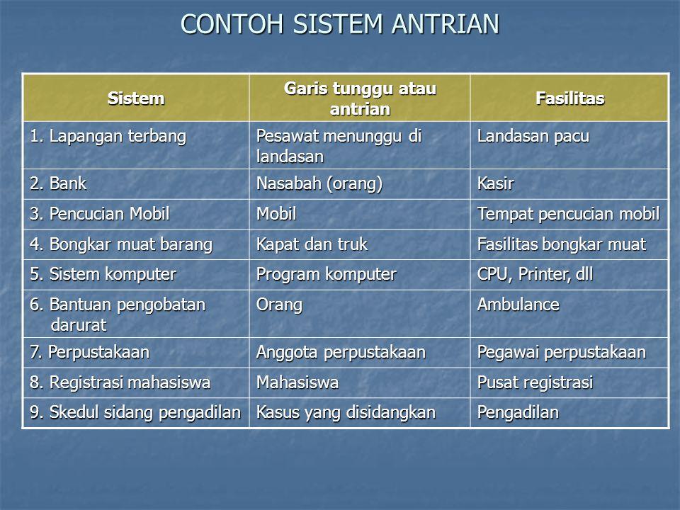 Prosedur Antrian 1.Tentukan sistem antrian yang harus dipelajari 2.