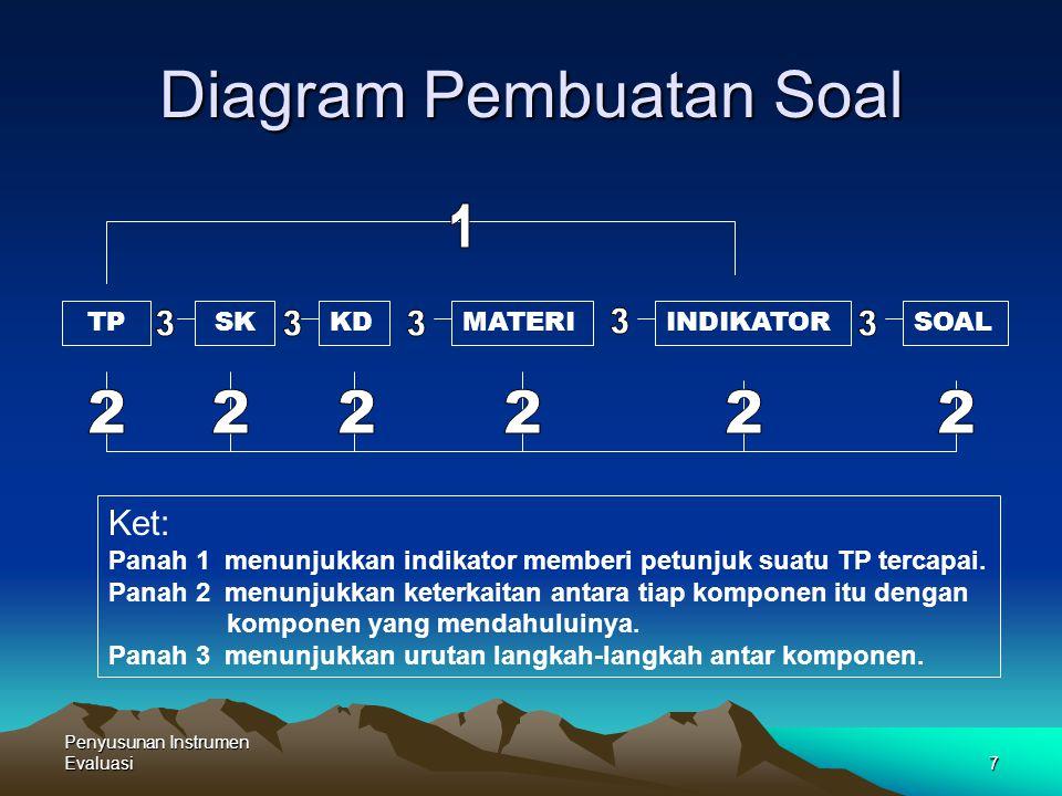 Penyusunan Instrumen Evaluasi7 Diagram Pembuatan Soal TPSKKDMATERIINDIKATORSOAL Ket: Panah 1 menunjukkan indikator memberi petunjuk suatu TP tercapai.