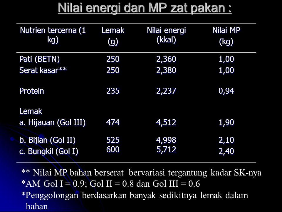 Nilai energi dan MP zat pakan : Nutrien tercerna (1 kg) Lemak(g) Nilai energi (kkal) Nilai MP (kg) Pati (BETN) Serat kasar** 2502502,3602,3801,001,00