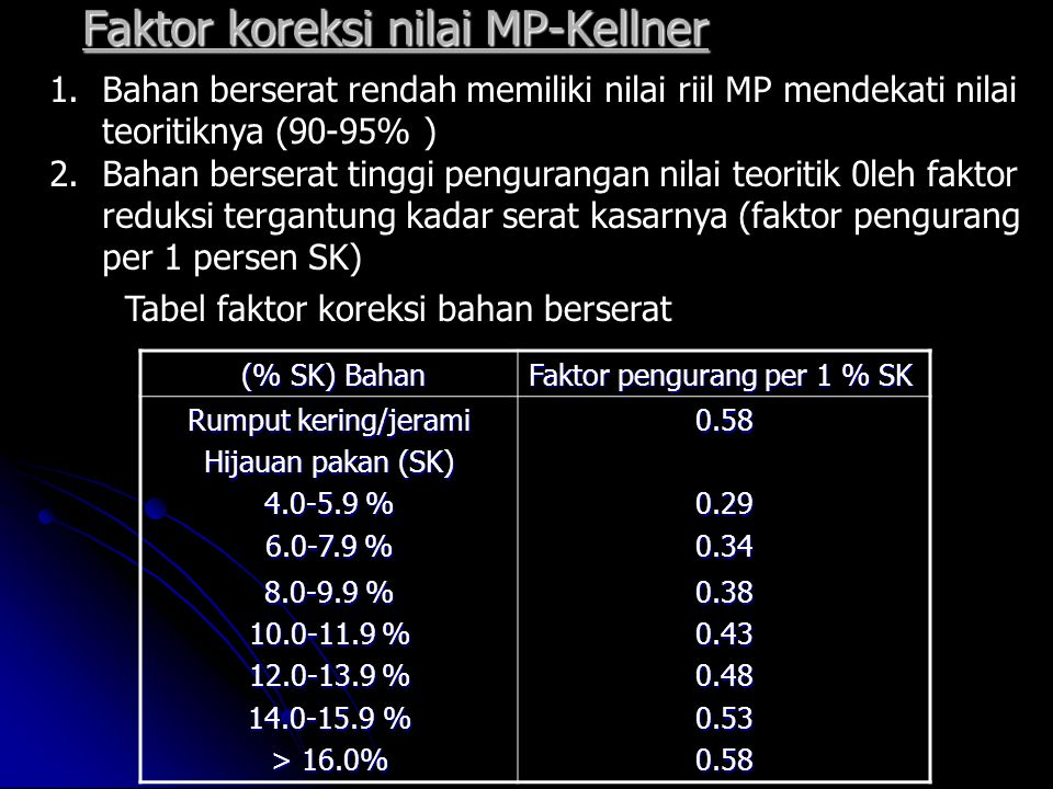 Faktor koreksi nilai MP-Kellner 1.Bahan berserat rendah memiliki nilai riil MP mendekati nilai teoritiknya (90-95% ) 2.Bahan berserat tinggi pengurang
