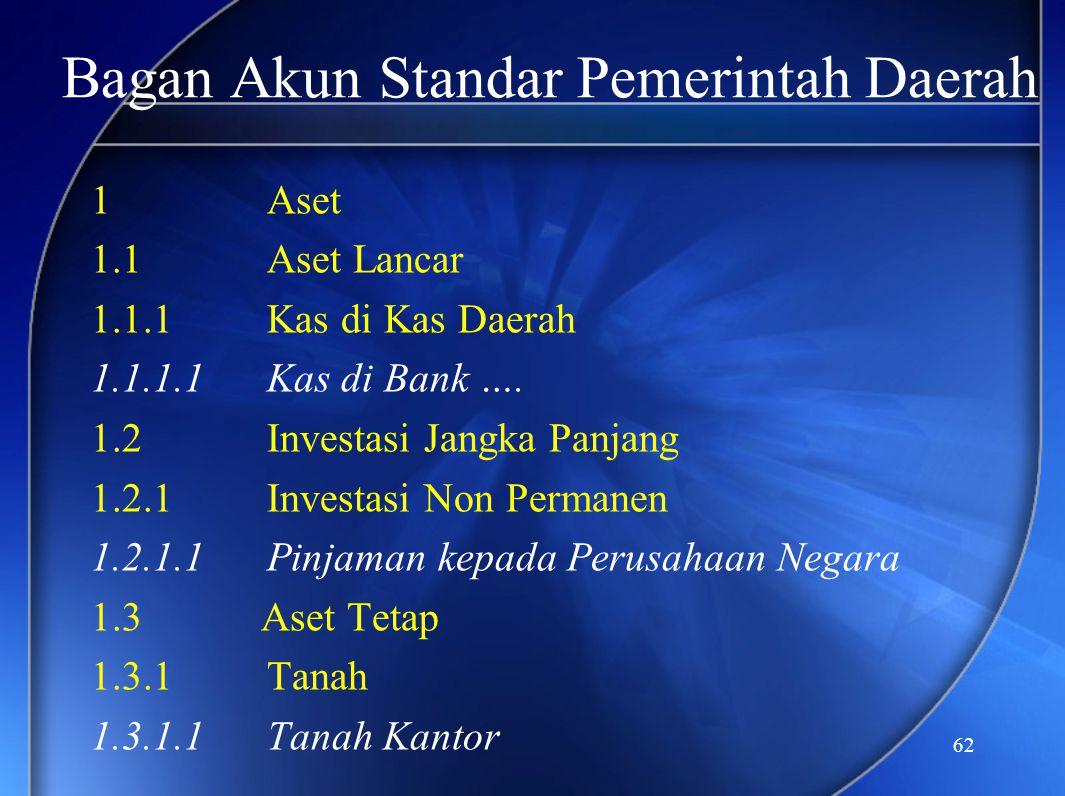 62 Bagan Akun Standar Pemerintah Daerah 1 Aset 1.1 Aset Lancar 1.1.1 Kas di Kas Daerah 1.1.1.1 Kas di Bank …. 1.2 Investasi Jangka Panjang 1.2.1 Inves