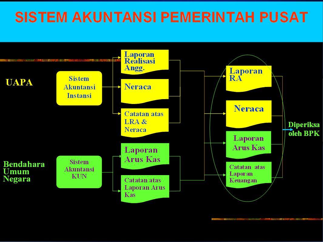 49 Bagan Akun Standar Pemerintah Akun Terdiri Dari :  Akun Operasional/Nominal (flows) a.
