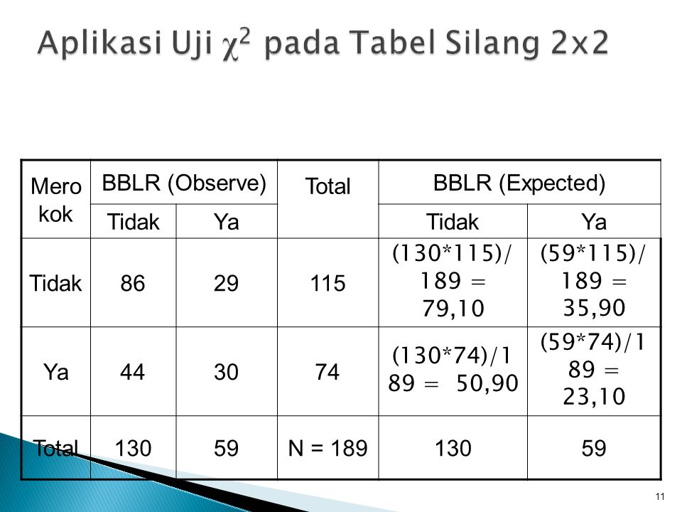 11 Mero kok BBLR (Observe) Total BBLR (Expected) TidakYaTidakYa Tidak8629115 (130*115)/ 189 = 79,10 (59*115)/ 189 = 35,90 Ya443074 (130*74)/1 89 = 50,90 (59*74)/1 89 = 23,10 Total13059N = 18913059