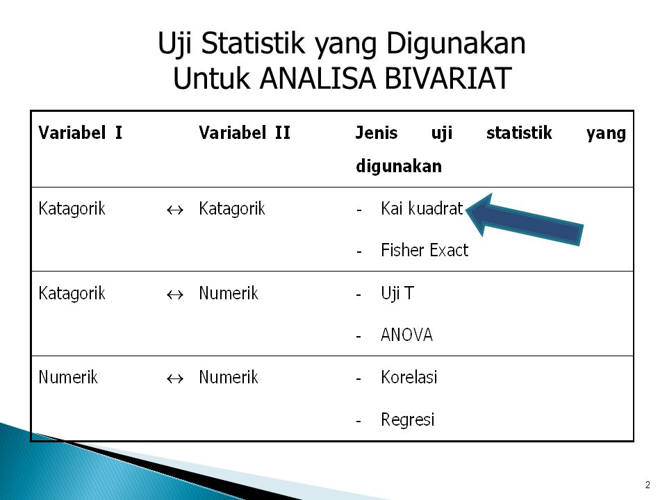 Uji Statistik yang Digunakan Untuk ANALISA BIVARIAT 2