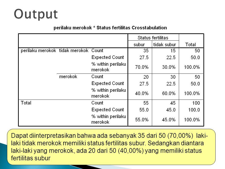 22 Dapat diinterpretasikan bahwa ada sebanyak 35 dari 50 (70,00%) laki- laki tidak merokok memiliki status fertilitas subur.