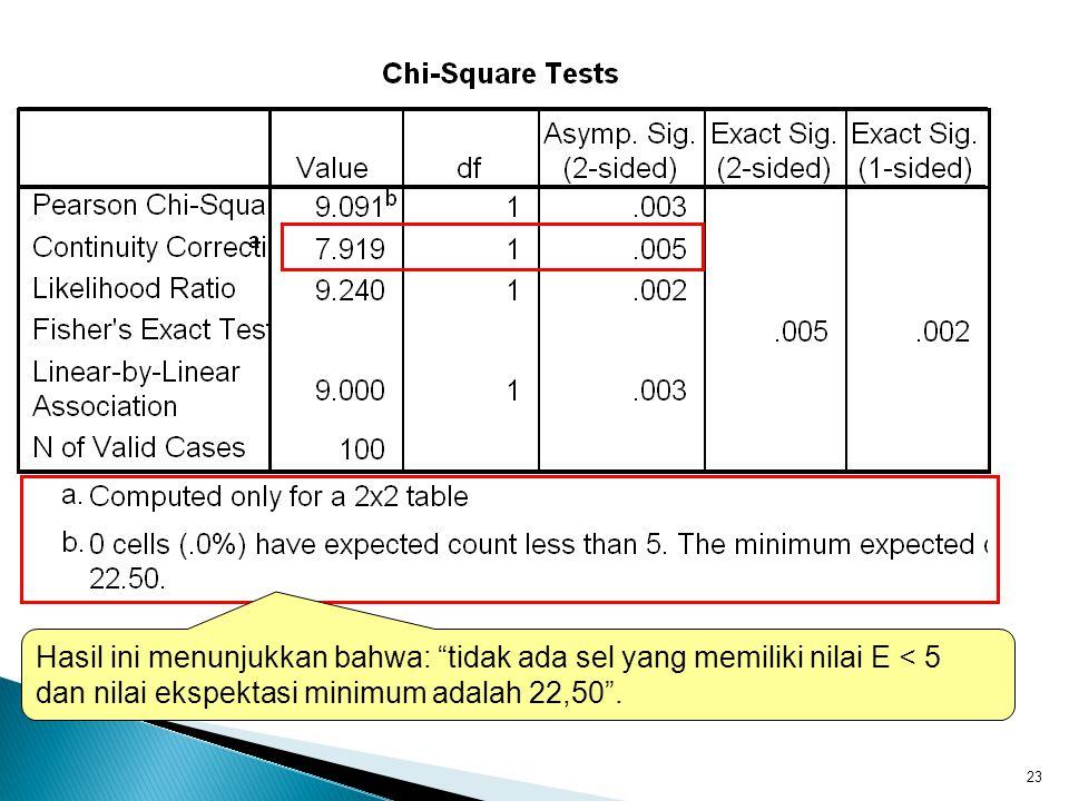 23 Hasil ini menunjukkan bahwa: tidak ada sel yang memiliki nilai E < 5 dan nilai ekspektasi minimum adalah 22,50 .