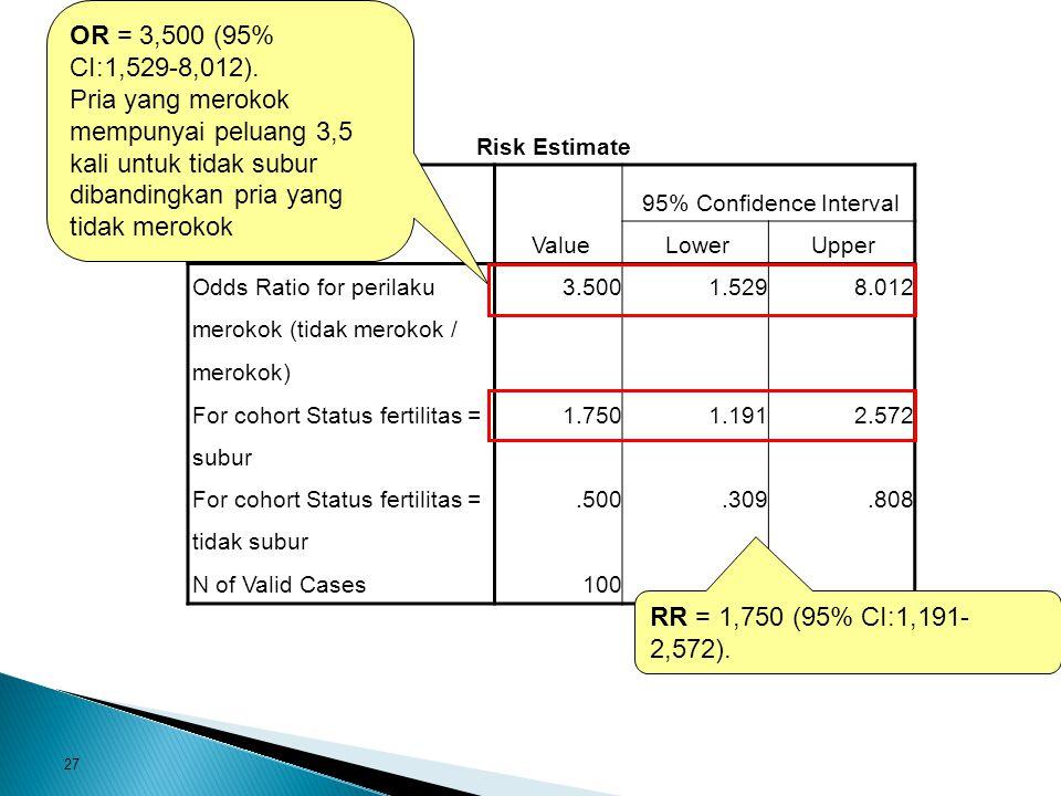 27 Risk Estimate Value 95% Confidence Interval LowerUpper Odds Ratio for perilaku merokok (tidak merokok / merokok) 3.5001.5298.012 For cohort Status