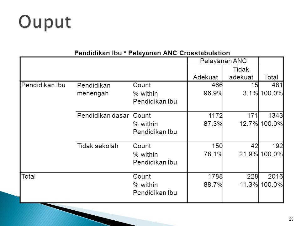 29 Pendidikan Ibu * Pelayanan ANC Crosstabulation Pelayanan ANC Total Adekuat Tidak adekuat Pendidikan IbuPendidikan menengah Count46615481 % within P