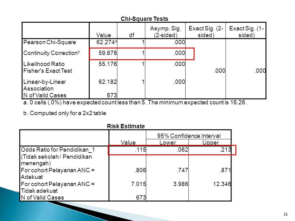 Risk Estimate Value 95% Confidence Interval LowerUpper Odds Ratio for Pendidikan_1 (Tidak sekolah / Pendidikan menengah).115.062.213 For cohort Pelaya