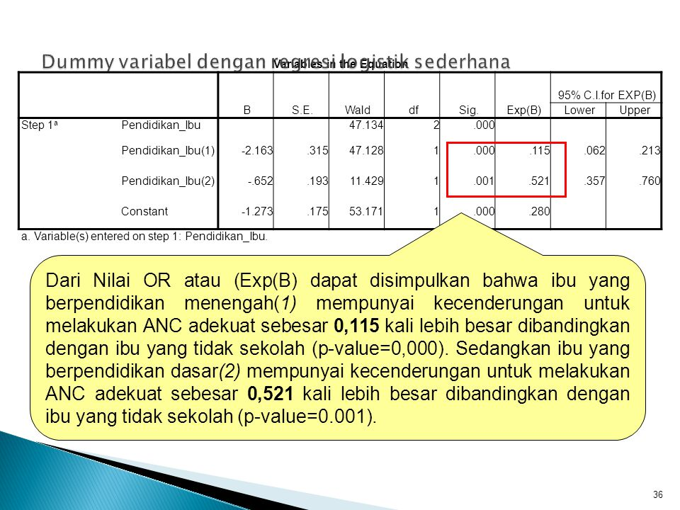 Variables in the Equation BS.E.WalddfSig.Exp(B) 95% C.I.for EXP(B) LowerUpper Step 1 a Pendidikan_Ibu47.1342.000 Pendidikan_Ibu(1)-2.163.31547.1281.000.115.062.213 Pendidikan_Ibu(2)-.652.19311.4291.001.521.357.760 Constant-1.273.17553.1711.000.280 a.