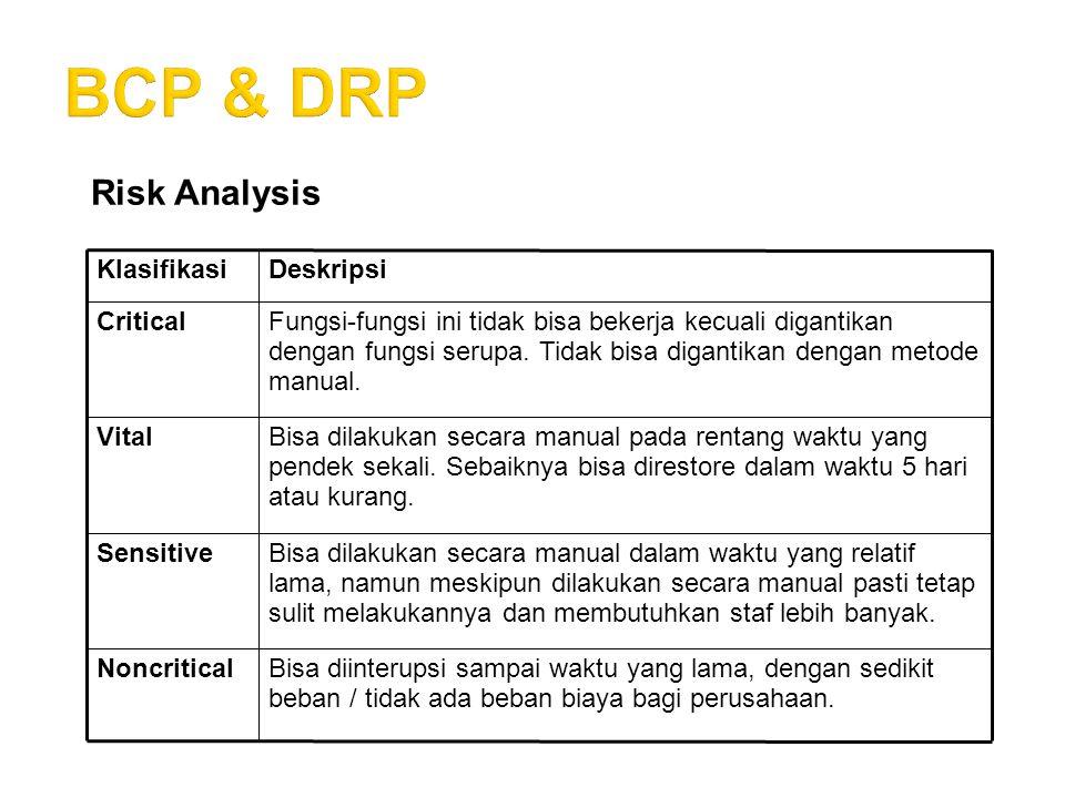 Komponen BCP Komponen BCP mencakup:  Siapa penanggung jawab utama.