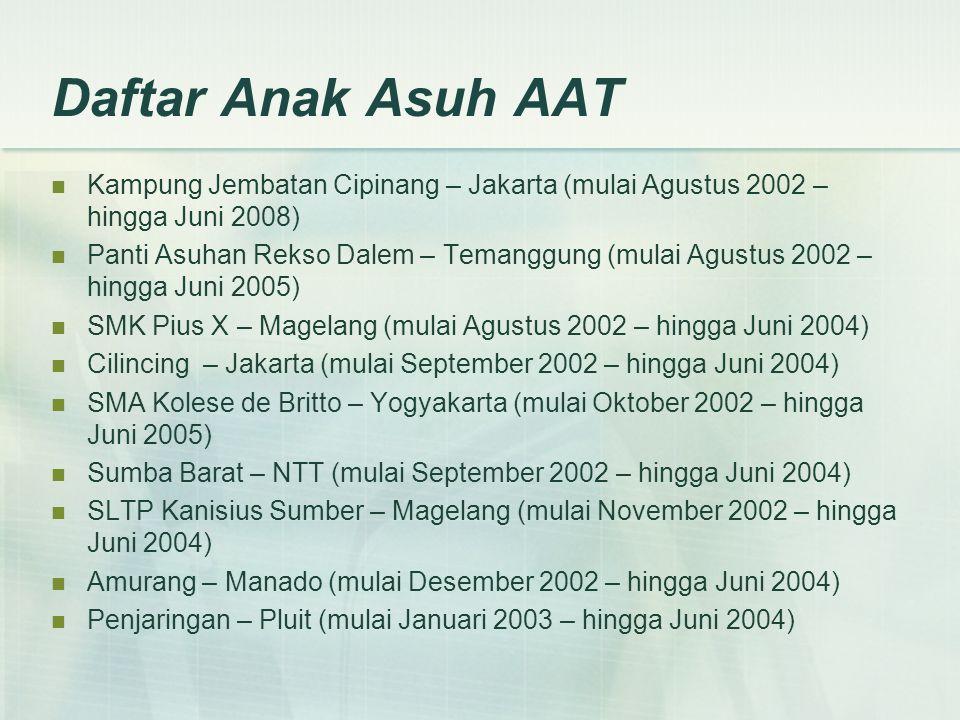 Daftar Anak Asuh AAT  Kampung Jembatan Cipinang – Jakarta (mulai Agustus 2002 – hingga Juni 2008)  Panti Asuhan Rekso Dalem – Temanggung (mulai Agustus 2002 – hingga Juni 2005)  SMK Pius X – Magelang (mulai Agustus 2002 – hingga Juni 2004)  Cilincing – Jakarta (mulai September 2002 – hingga Juni 2004)  SMA Kolese de Britto – Yogyakarta (mulai Oktober 2002 – hingga Juni 2005)  Sumba Barat – NTT (mulai September 2002 – hingga Juni 2004)  SLTP Kanisius Sumber – Magelang (mulai November 2002 – hingga Juni 2004)  Amurang – Manado (mulai Desember 2002 – hingga Juni 2004)  Penjaringan – Pluit (mulai Januari 2003 – hingga Juni 2004)