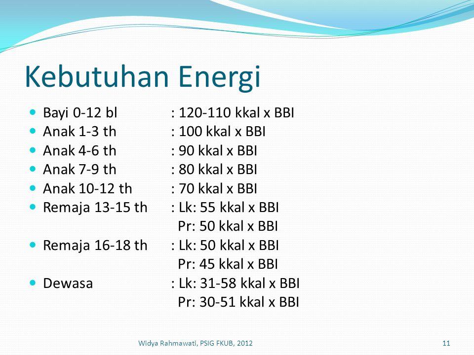Kebutuhan Energi  Bayi 0-12 bl: 120-110 kkal x BBI  Anak 1-3 th: 100 kkal x BBI  Anak 4-6 th: 90 kkal x BBI  Anak 7-9 th: 80 kkal x BBI  Anak 10-