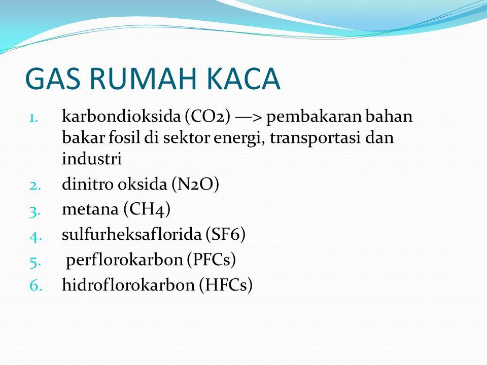 GAS RUMAH KACA 1. karbondioksida (CO2) —> pembakaran bahan bakar fosil di sektor energi, transportasi dan industri 2. dinitro oksida (N2O) 3. metana (