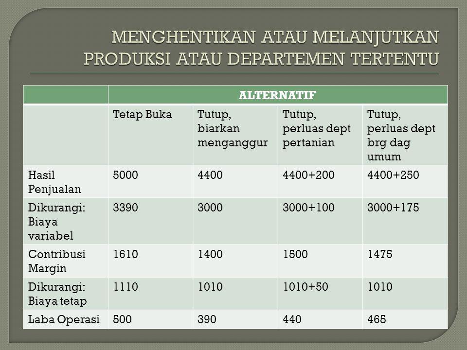 ALTERNATIF Tetap BukaTutup, biarkan menganggur Tutup, perluas dept pertanian Tutup, perluas dept brg dag umum Hasil Penjualan 500044004400+2004400+250
