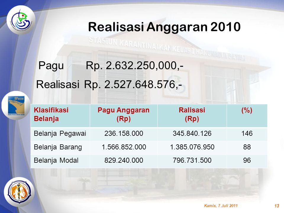 Realisasi Anggaran 2010 Klasifikasi Belanja Pagu Anggaran (Rp) Ralisasi (Rp) (%) Belanja Pegawai236.158.000345.840.126146 Belanja Barang1.566.852.0001