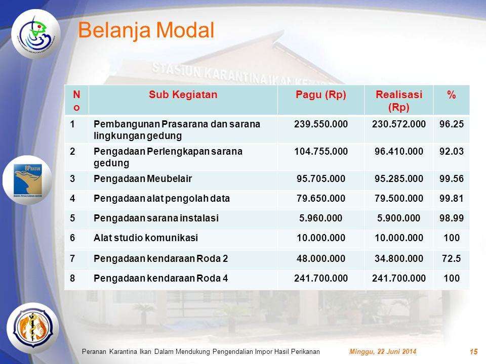 Belanja Modal NoNo Sub KegiatanPagu (Rp)Realisasi (Rp) % 1Pembangunan Prasarana dan sarana lingkungan gedung 239.550.000230.572.00096.25 2Pengadaan Pe