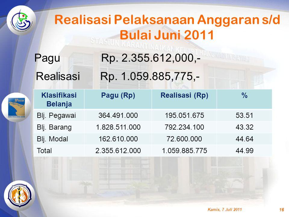 Realisasi Pelaksanaan Anggaran s/d Bulai Juni 2011 Klasifikasi Belanja Pagu (Rp)Realisasi (Rp)% Blj. Pegawai364.491.000195.051.67553.51 Blj. Barang1.8