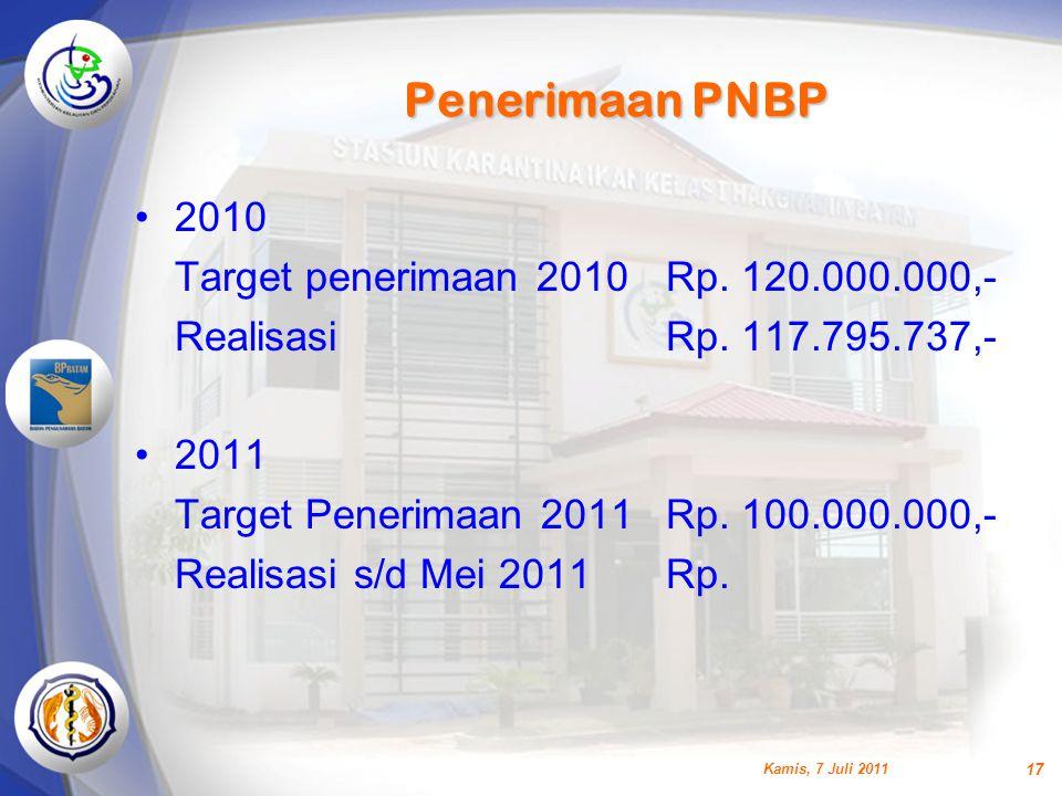 Penerimaan PNBP •2010 Target penerimaan 2010Rp. 120.000.000,- RealisasiRp. 117.795.737,- •2011 Target Penerimaan 2011Rp. 100.000.000,- Realisasi s/d M