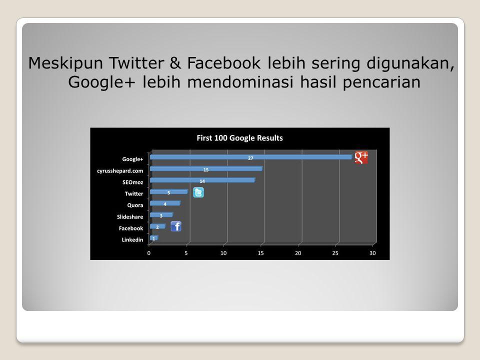 Meskipun Twitter & Facebook lebih sering digunakan, Google+ lebih mendominasi hasil pencarian