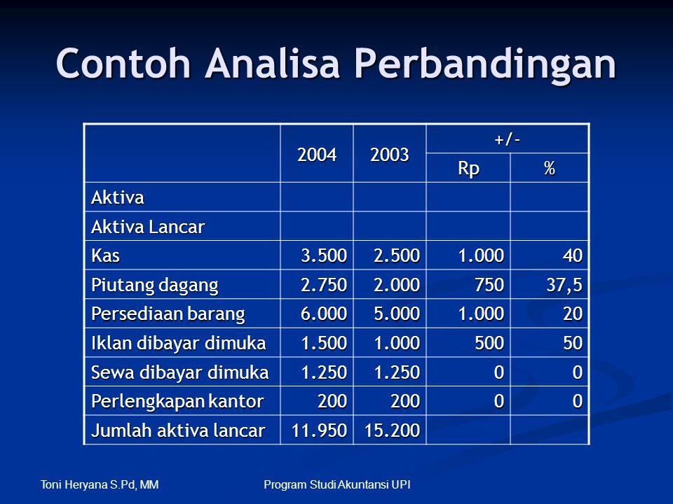 Toni Heryana S.Pd, MM Program Studi Akuntansi UPI Contoh Analisa Perbandingan 20042003+/- Rp% Aktiva Aktiva Lancar Kas3.5002.5001.00040 Piutang dagang