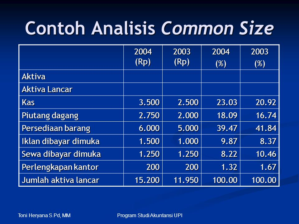Toni Heryana S.Pd, MM Program Studi Akuntansi UPI Contoh Analisis Common Size 2004 (Rp) 2003 (Rp) 2004(%)2003(%) Aktiva Aktiva Lancar Kas3.5002.50023.