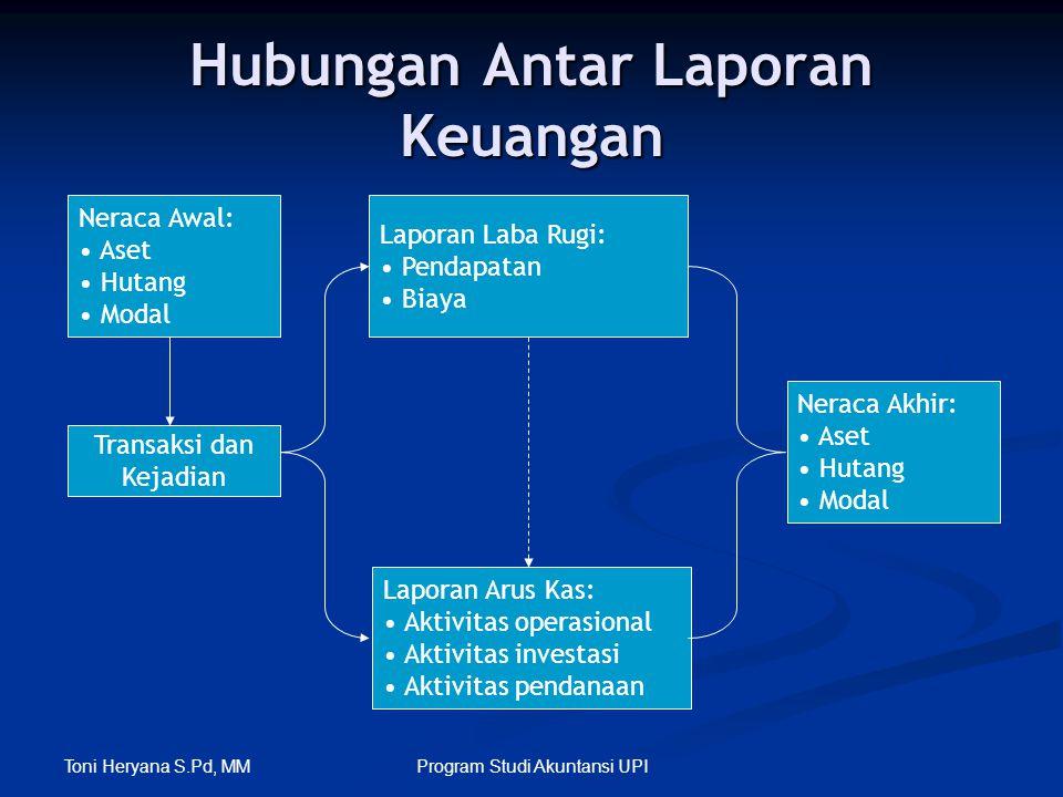 Toni Heryana S.Pd, MM Program Studi Akuntansi UPI Hubungan Antar Laporan Keuangan Neraca Awal: • Aset • Hutang • Modal Transaksi dan Kejadian Laporan