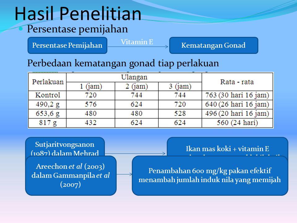 Persentase Pemijahan Prostaglandin feromon (ikan mas koki betina) pada saat ovulasi (Sorensen et al 1998) Hasil Uji Duncan