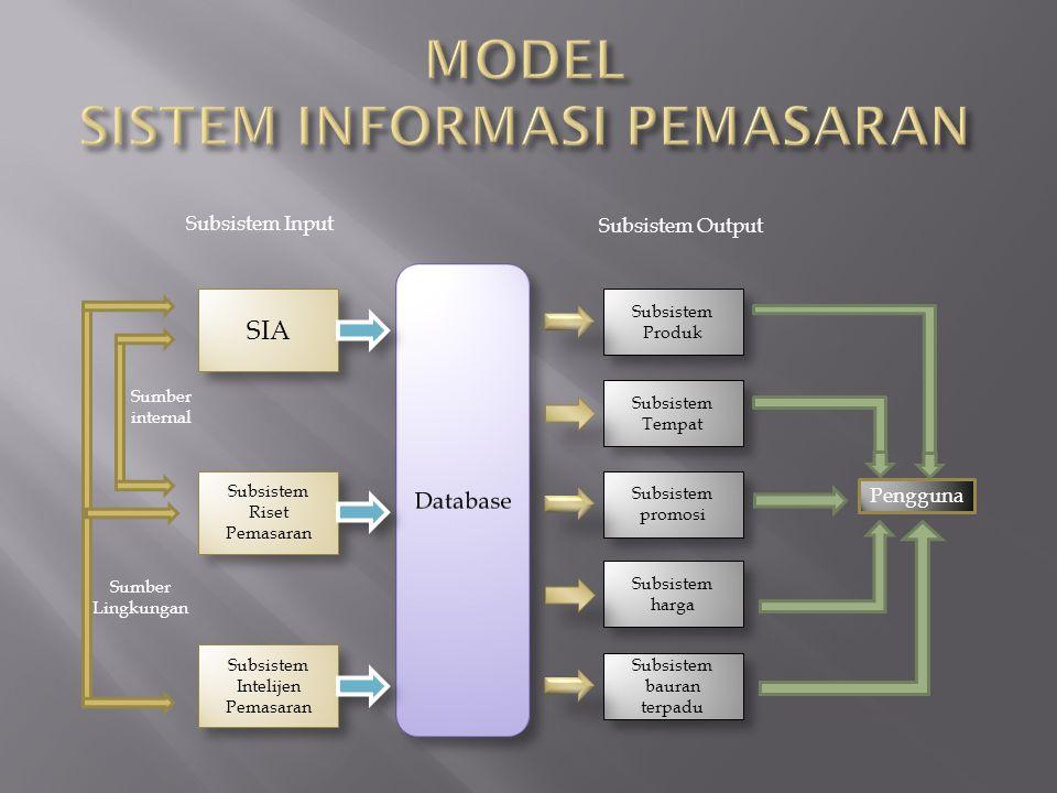 SIA Subsistem Riset Pemasaran Subsistem Produk Subsistem Intelijen Pemasaran Sumber internal Sumber Lingkungan Subsistem Input Subsistem Tempat Subsis