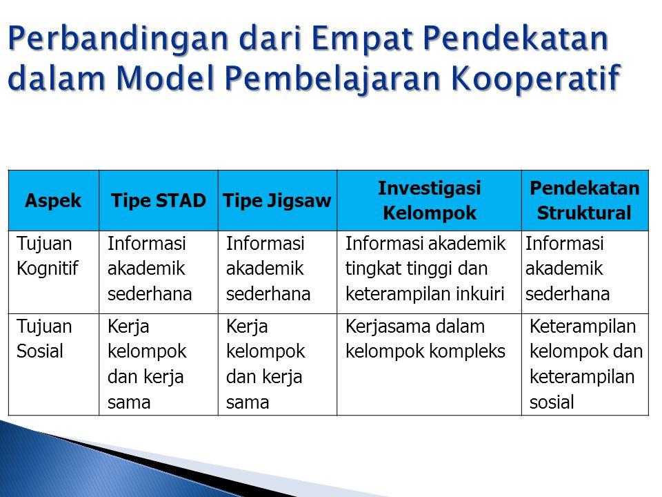 AspekTipe STADTipe Jigsaw Investigasi Kelompok Pendekatan Struktural Tujuan Kognitif Informasi akademik sederhana Informasi akademik tingkat tinggi da