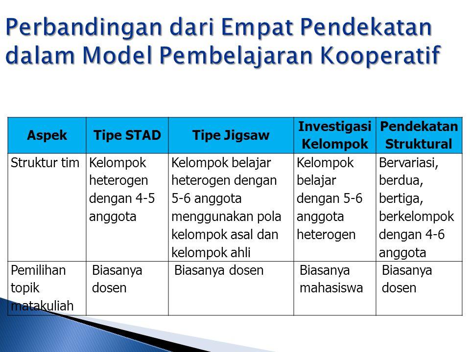AspekTipe STADTipe Jigsaw Investigasi Kelompok Pendekatan Struktural Struktur tim Kelompok heterogen dengan 4-5 anggota Kelompok belajar heterogen den