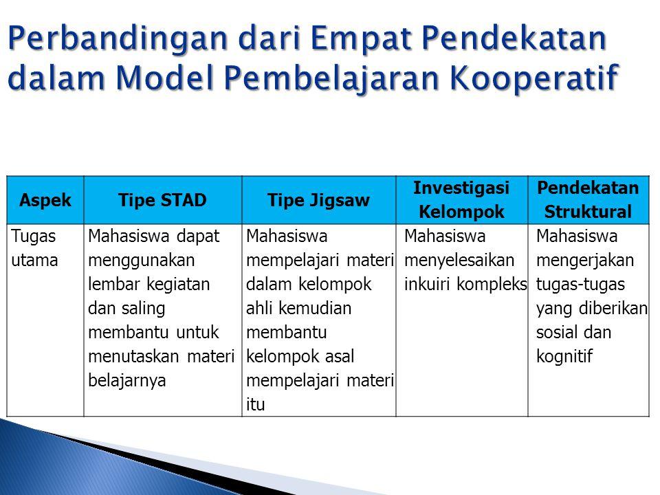 AspekTipe STADTipe Jigsaw Investigasi Kelompok Pendekatan Struktural Tugas utama Mahasiswa dapat menggunakan lembar kegiatan dan saling membantu untuk