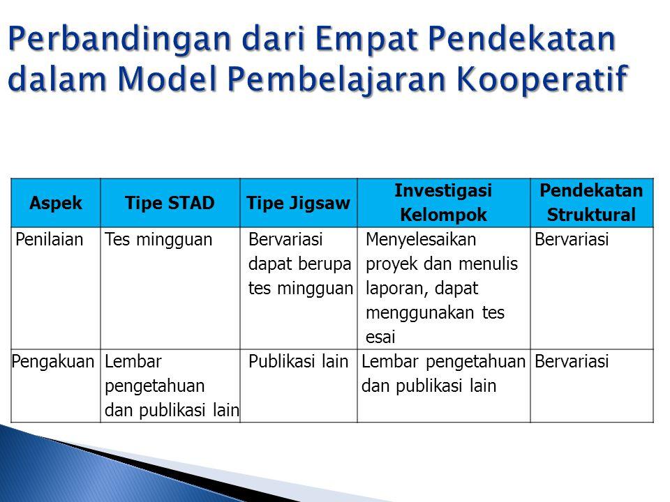 AspekTipe STADTipe Jigsaw Investigasi Kelompok Pendekatan Struktural PenilaianTes mingguan Bervariasi dapat berupa tes mingguan Menyelesaikan proyek d